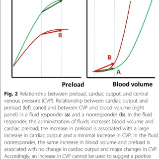 (PDF) Should we measure the central venous pressure to