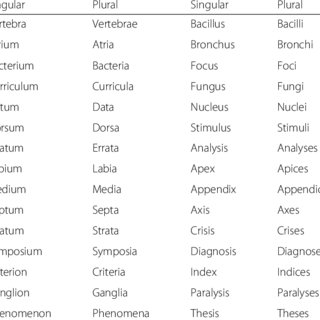 (PDF) The use of Latin terminology in medical case reports