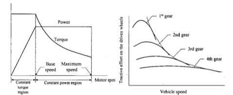 Speed torque graph and speed power graph of ICE engine