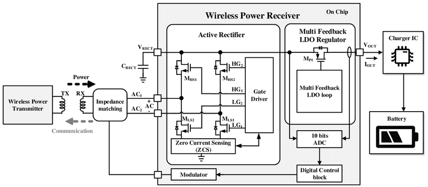 The simplified block diagram of the proposed wireless