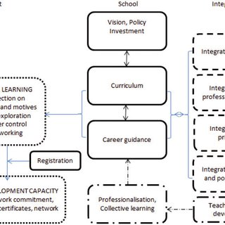 Schema used as interview guideline: aspects of career