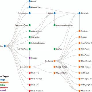 (PDF) ImmPort, toward repurposing of open access