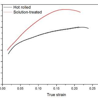 Split Hopkinson tension bar testing system: 1 ? pneumatic