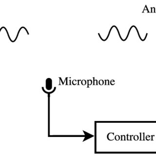 Illustration of active noise control. The microphone