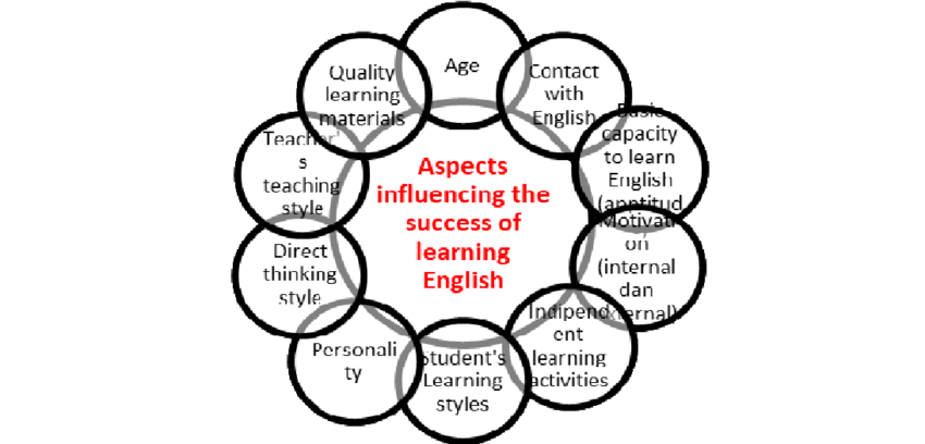Factors Influencing the Success in Learning a Foreign