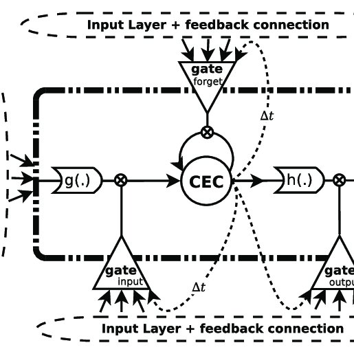 LSTM memory block. CEC, Constant Error Carousel