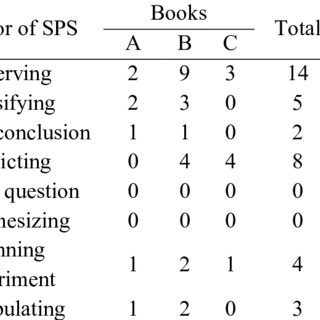 (PDF) Analysis Science Process Skills Content in Chemistry