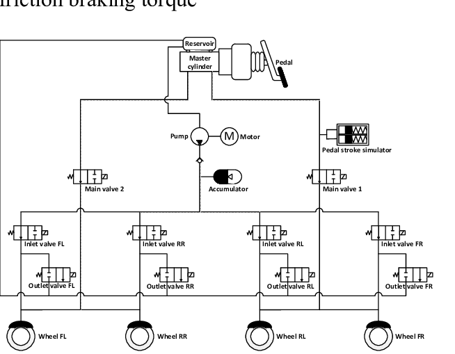 Hydraulic brake circuit of HEV Fig 3 shows the inlet valve
