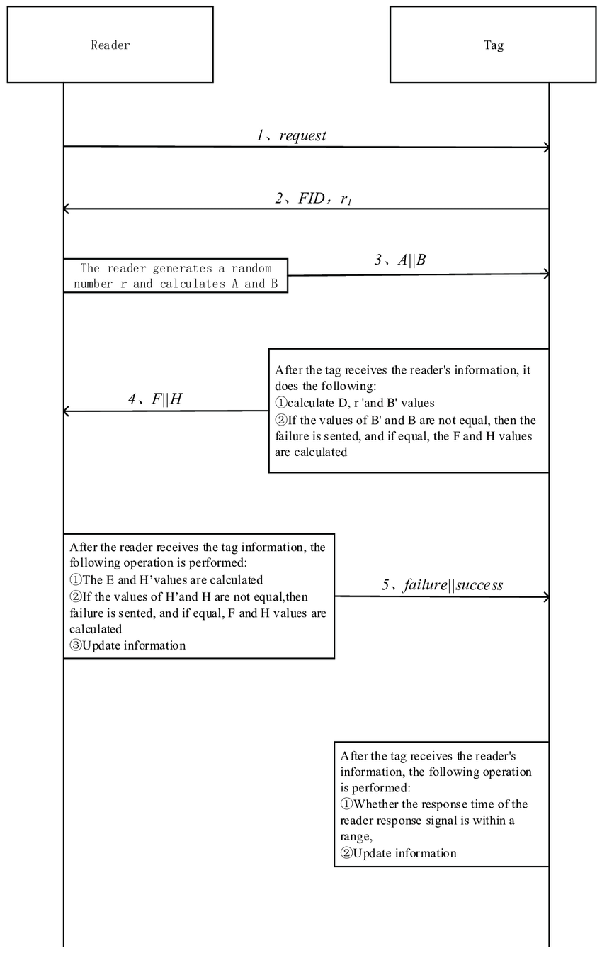 hight resolution of time sequence diagram of single tag authentication