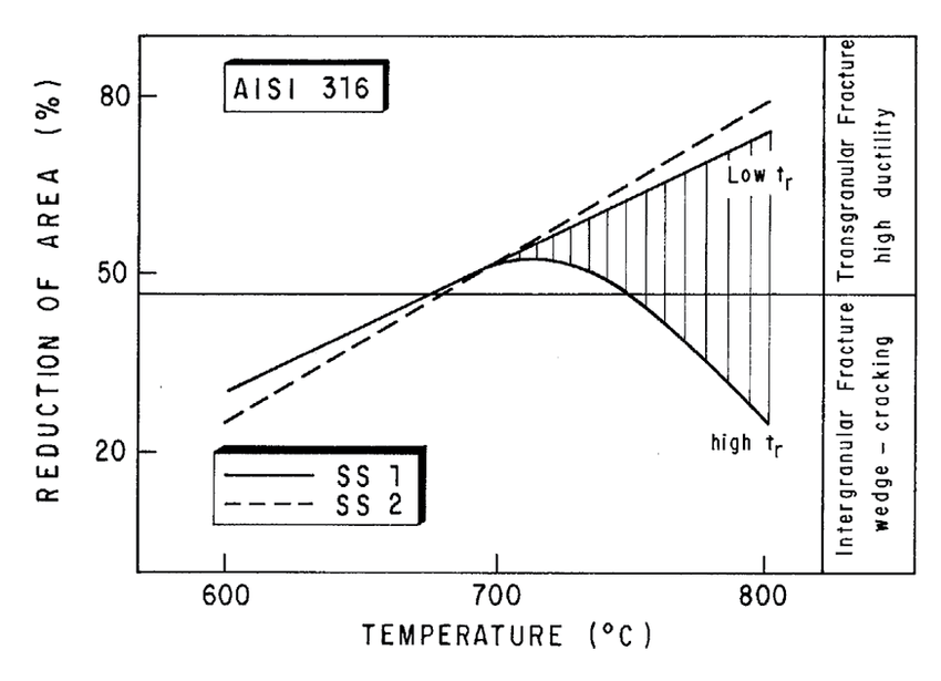 Step cooling Thermo-Calc-based diagram for SS1 steel. The