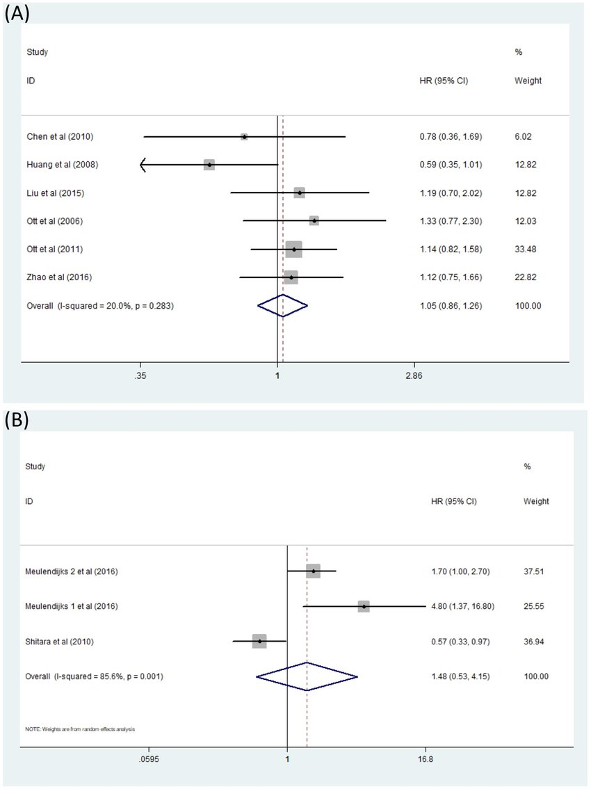 hight resolution of forest plot of comparison os of patients with mthfr c677t polymorphism a