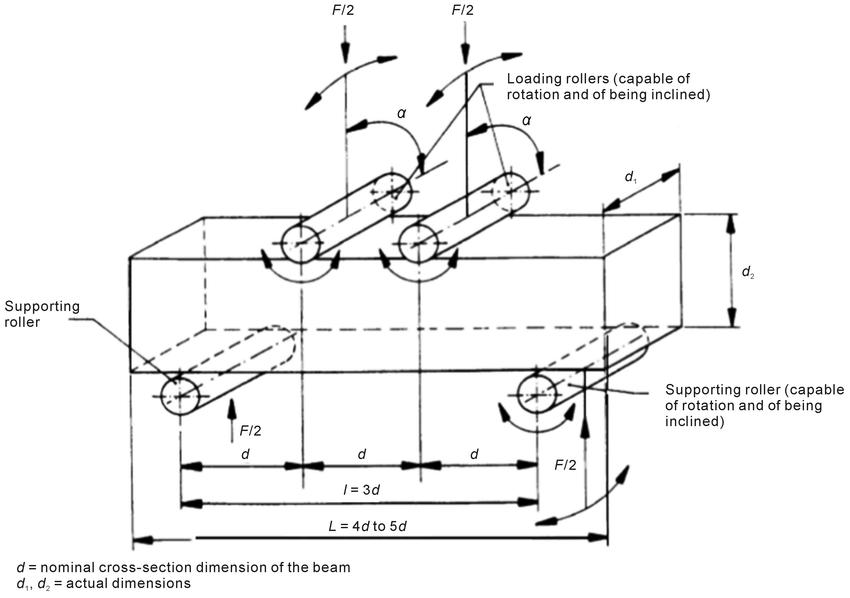 Arrangement of two-point loading of test specimen (Source