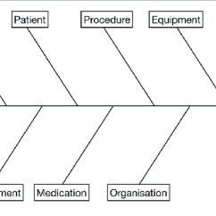 Root Cause Analysis Fishbone Diagram Example Of Mouth And Throat Used To Facilitate The Adverse Event Is Listed At Head Potential Contributory Factors Are Examined