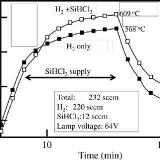 Process of silicon epitaxial growth by (a) Steps A-C and