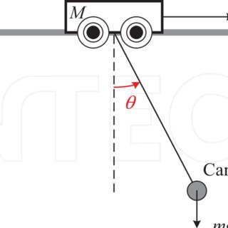 The schematic diagram of an overhead crane system