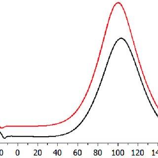 The phase diagram. The horizontal axis corresponds to p