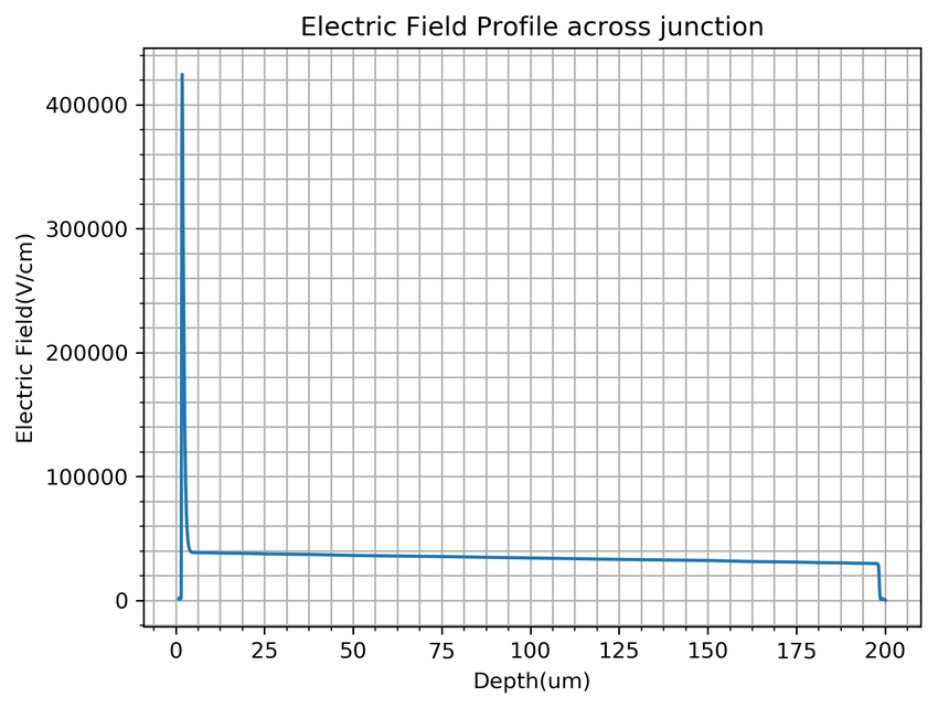 Typical electric field profile through device showing high