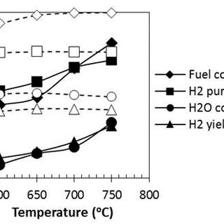 Composition and molar flow rate of shale gas used for