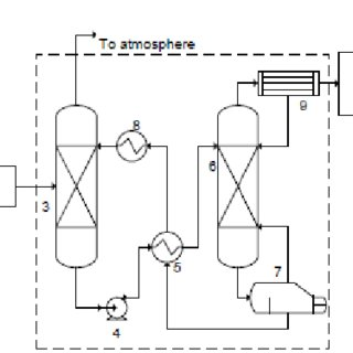 Simplified process flow diagram for CO2 capture process
