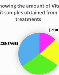 Pie chart showing the amount of vitamin  present in fruit samples obtained also rh researchgate