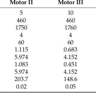 (PDF) An Efficient Stator Inter-Turn Fault Diagnosis Tool