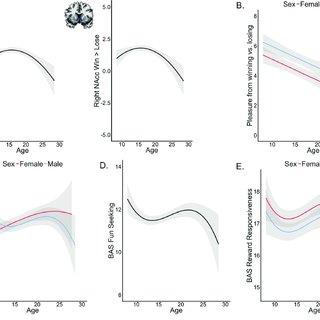 (PDF) Contributions of Reward Sensitivity to Ventral