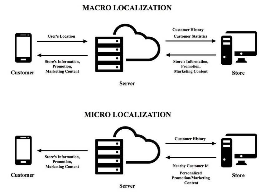 Data Flow Diagram for Macro-localization (top) and Micro