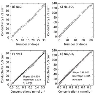 (PDF) Measuring the conductivity of very dilute