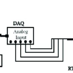 4 Wire Measurement Circuit Blocked Tear Duct Diagram Connection In Resistance And Rtd Sensor To Temperature Instrumentation Of H Ter Systems Using Daq
