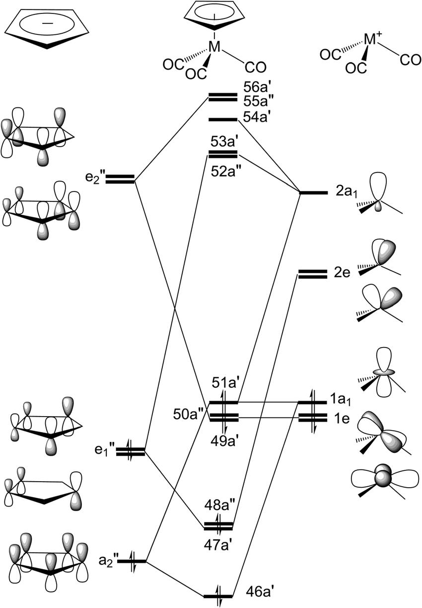 Valence molecular orbitals of the h 5-CpM(CO) 3 (M ¼ Mn