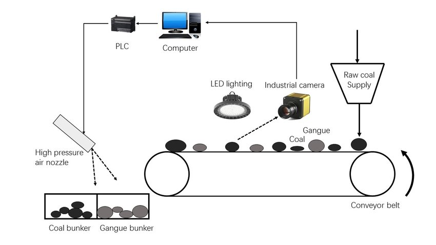 The automated coal-gangue separation system with computer