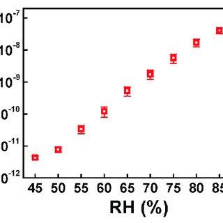 (PDF) Enhanced Moisture-Reactive Hydrophilic-PTFE-Based