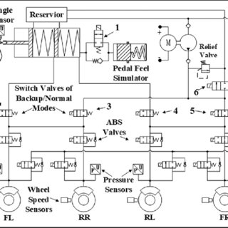 (PDF) Modeling and pressure tracking control of a novel