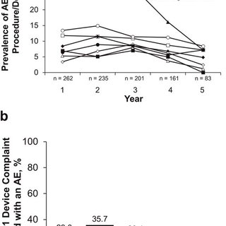 (PDF) Long-term safety and efficacy of levodopa-carbidopa