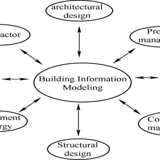 (PDF) Building Integrated Design Practice under the