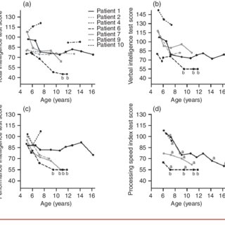 (PDF) Classic infantile Pompe patients approaching