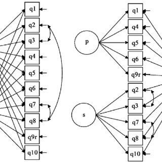 (PDF) Using Bifactor EFA, Bifactor CFA and Exploratory
