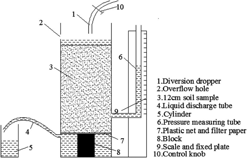 Schematic of the hydraulic conductivity test system during