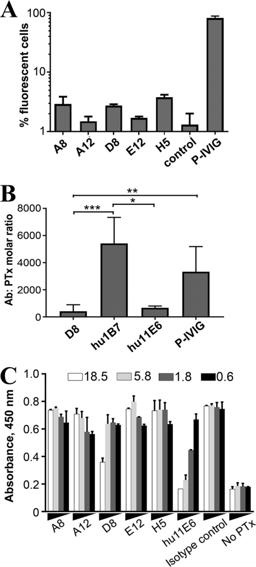 small resolution of  a anti ptx antibody binding to whole cell b pertussis monitored by flow cytometry antibodies were incubated with mid log phase bacteria and detected
