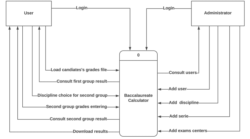 data flow diagram and context 99 tj wiring for baccalaureate calculator