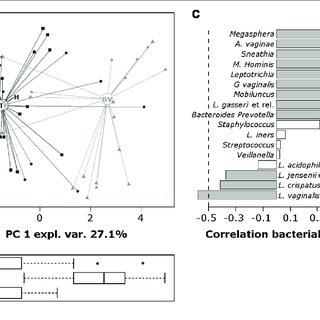 | Principal components analysis (PCA) of the vaginal