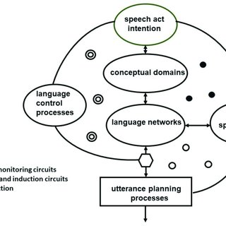 Schematic of the process of mapping a speech act into