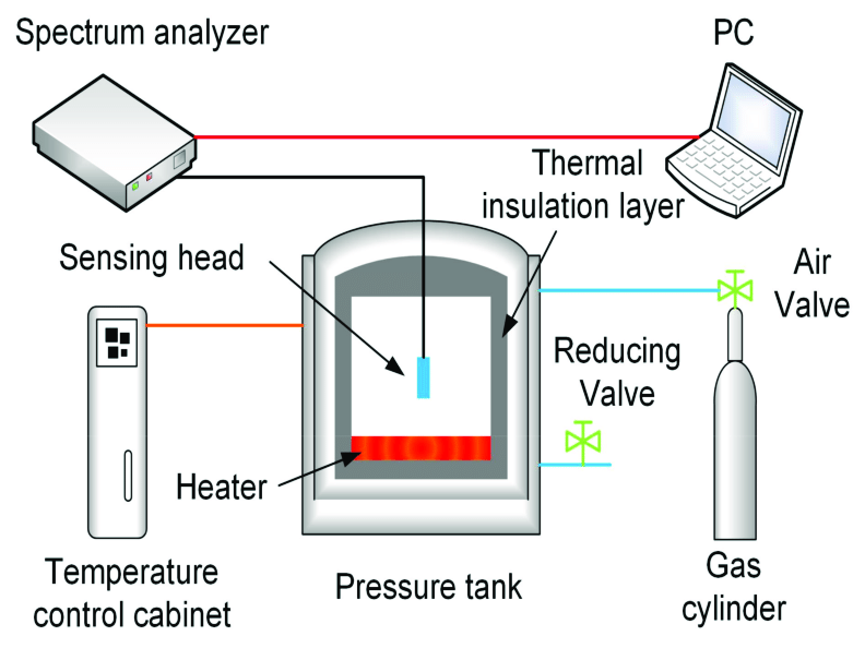 pressure tank setup diagram 3 phase 220v wiring experimental for and high temperature test