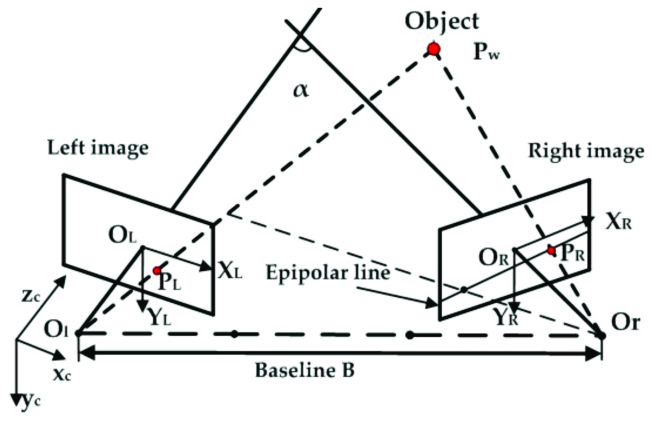 Principle of binocular stereo vision. O l −x c y c z c and