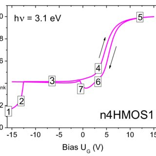 Band diagram of n-type MOS capacitor biased in (a