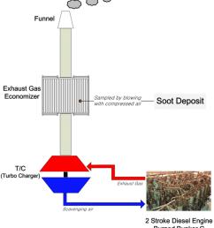 schematic of soot sampling  [ 850 x 939 Pixel ]