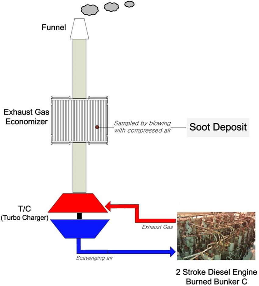 medium resolution of schematic of soot sampling