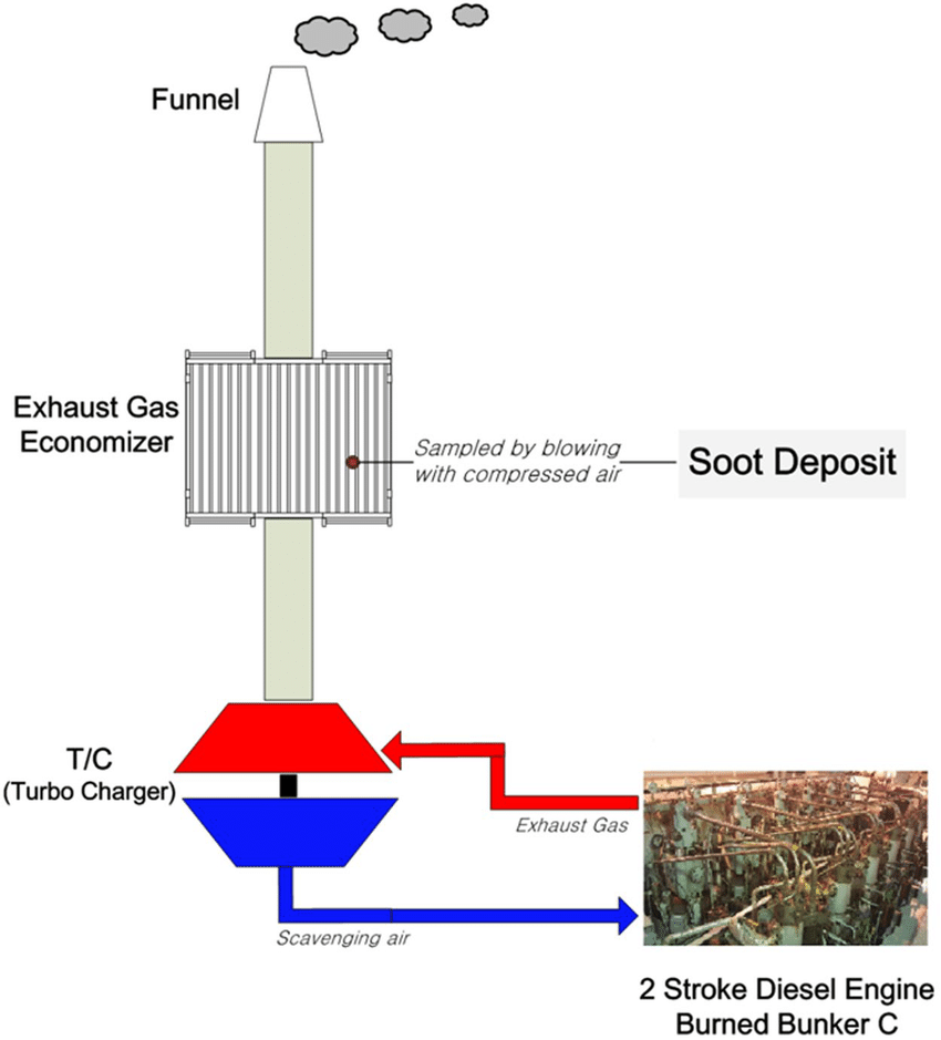 hight resolution of schematic of soot sampling