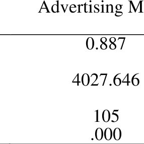 (PDF) The Influence of Advertising Media towards Consumer
