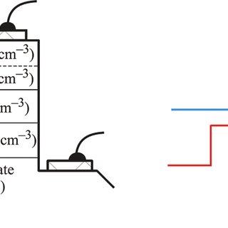 Schematic band diagram of n-i-p double heterostructure